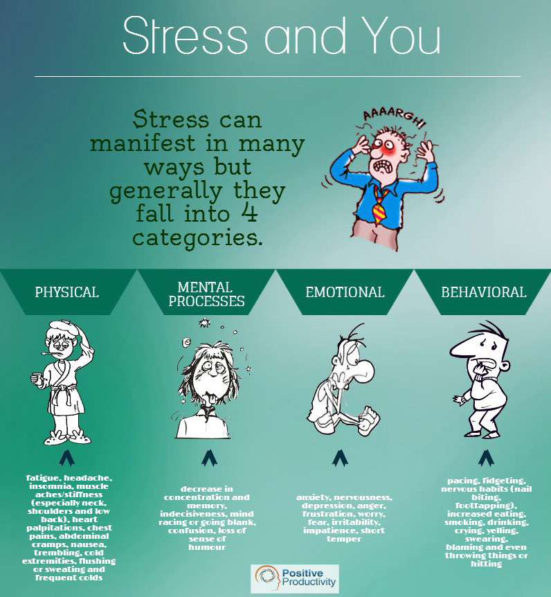 Pressures of Management and Stress